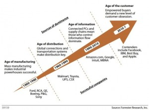 Forrester Research Age of the Customer 2014-04-17